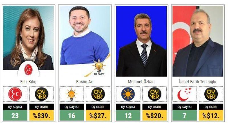Anket Başladı - Nevşehir Belediye Başkanı Kim Olsun ?