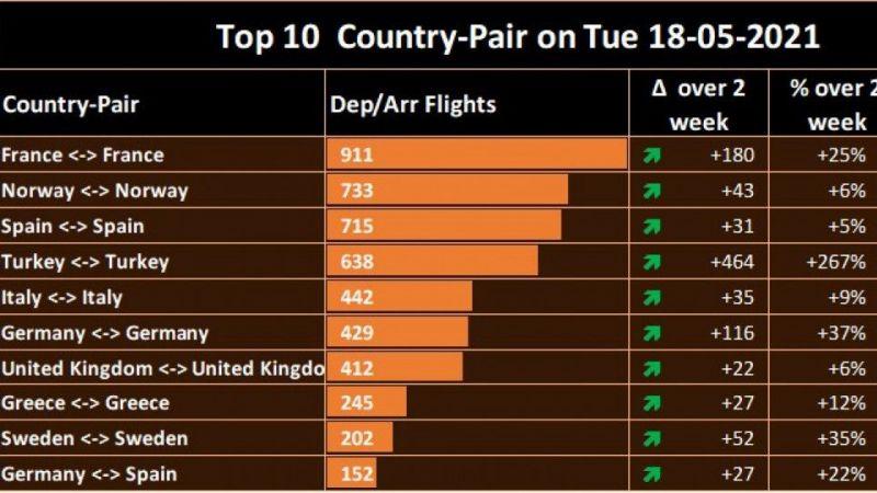 Avrupa'da İç Hat Uçuşlarını En Çok Arttıran Ülke, Türkiye Oldu