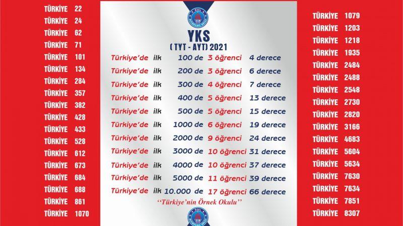2021 Üniversite Sınavı Nevşehir ve Türkiye Şampiyonları  Altınyıldız Fen ve Anadolu Lisesinden!