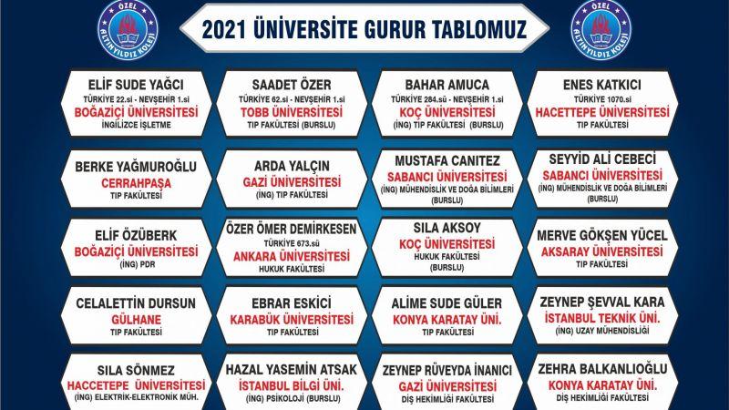 2021 YKS Üniversite Yerleştirme Sonuçlarına Göre İşte Altınyıldız Farkı