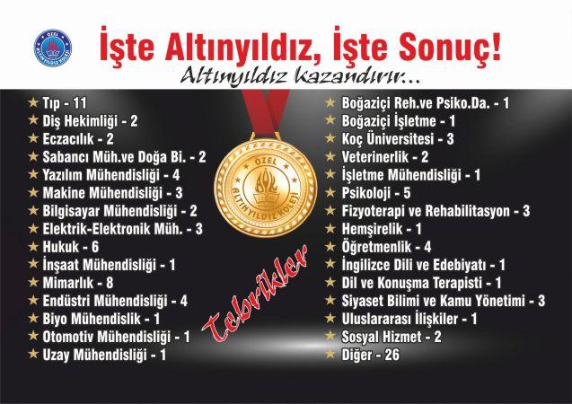 Altınyıldız Fen ve Anadolu Lisesi Nevşehir'in Gururu Oldu!