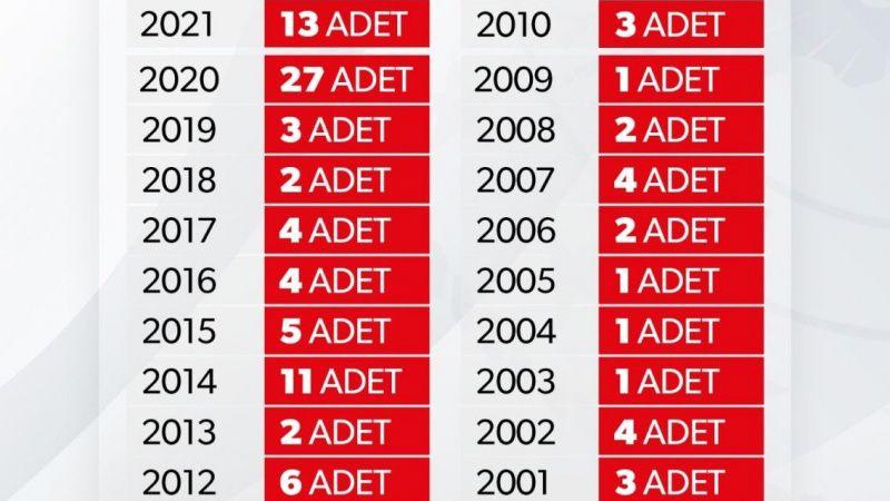 Türkiye Genelinde Aktif Siyasi Parti Sayısı 116 Olarak Açıklandı