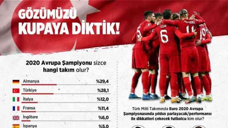 Türk halkının yüzde 28'i EURO 2020'de Türkiye'nin şampiyon olacağına inanıyor