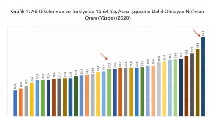 DİSK: Türkiye iş gücüne dahil olmayan nüfusta Avrupa birincisi