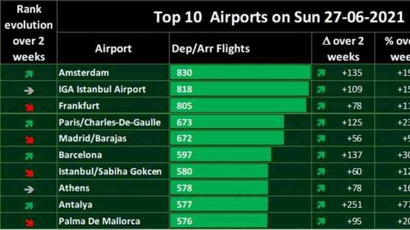 İstanbul Havalimanı sefer sayısında Avrupa 2.'si oldu