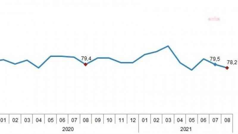 Tüketici güven endeksi yüzde 1,6 geriledi