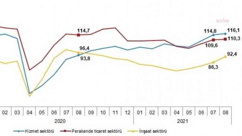 Sektörel güven; hizmet, perakende ve inşaatta arttı