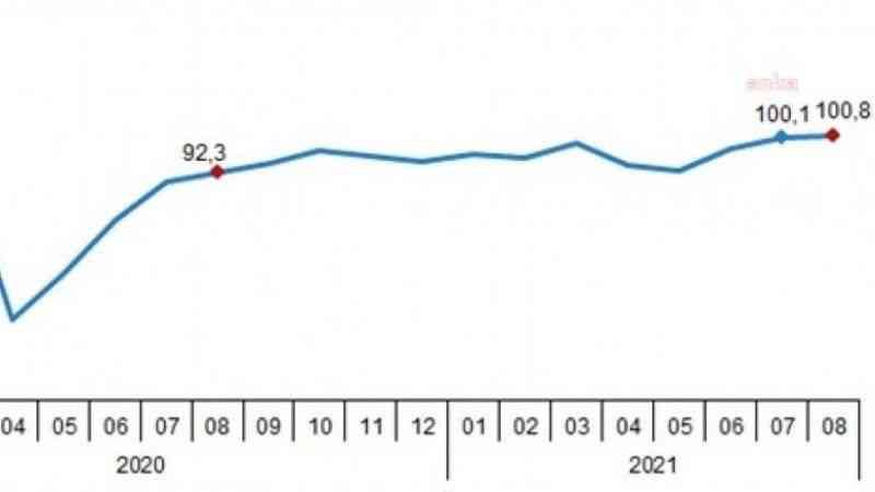 Temmuz ayında tüketici güveninde düşüş yaşandı