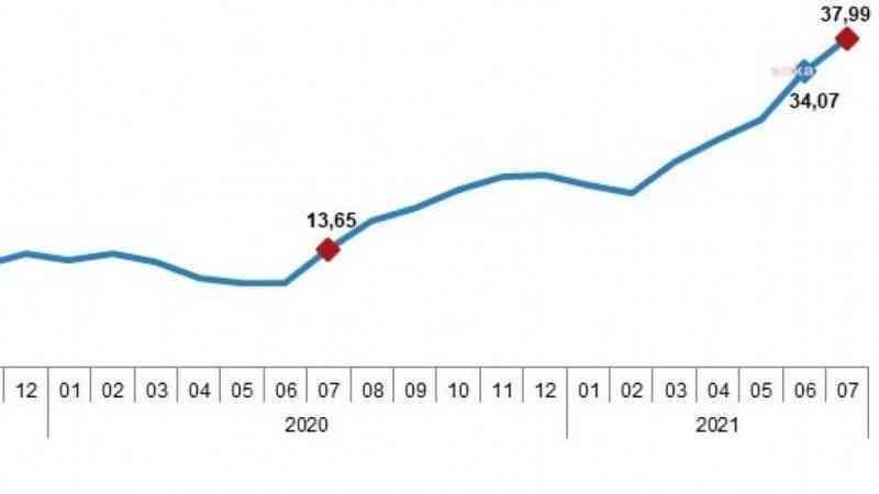 Hizmet sektöründe enflasyon yüzde 37,99'a yükseldi
