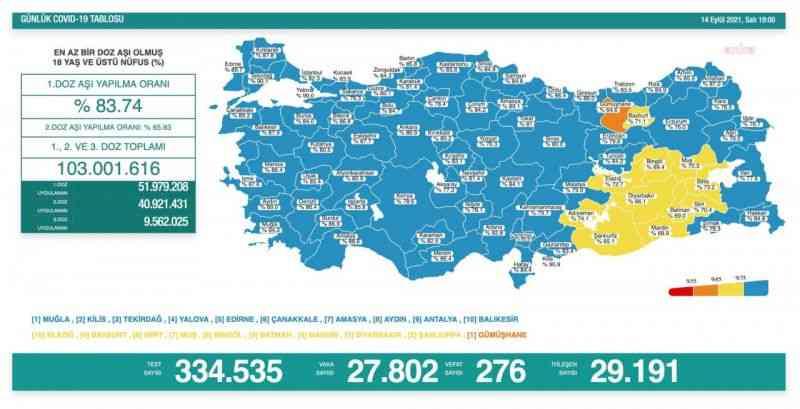 Koronavirüs nedeniyle 276 kişi daha hayatını kaybetti