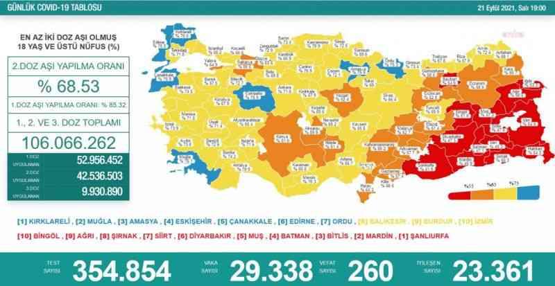 Koronavirüs nedeniyle 260 kişi daha hayatını kaybetti