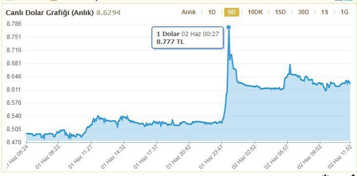 Dolar kuru yükselmeye devam edecek mi? Mahfi Eğilmez açıkladı