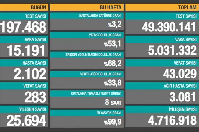 Türkiye'de Coronavirus vaka sayısı 15 bine kadar indi