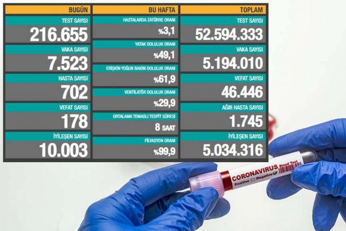 Türkiye'de Coronavirus: Son 24 saatte 178 can kaybı, 7 bin 523 yeni vaka