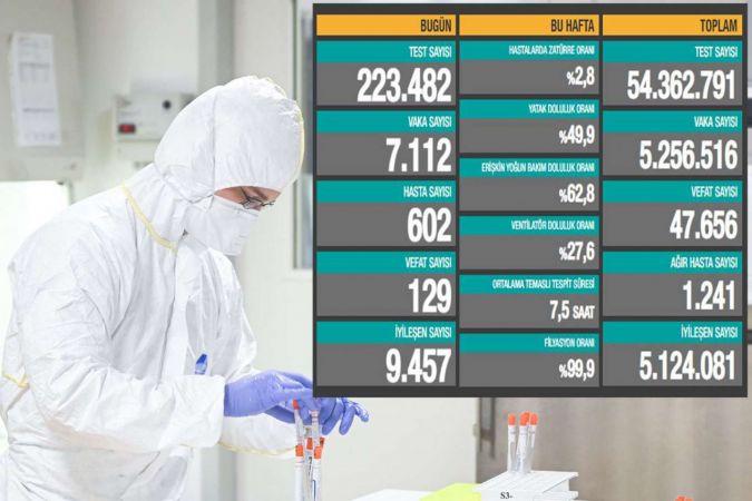 Türkiye'de Coronavirus: Son 24 saatte 129 can kaybı, 7 bin 112 yeni vaka