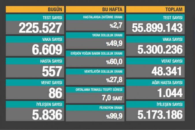 Türkiye'de Coronavirus: Son 24 saatte 86 can kaybı, 6 bin 609 yeni vaka