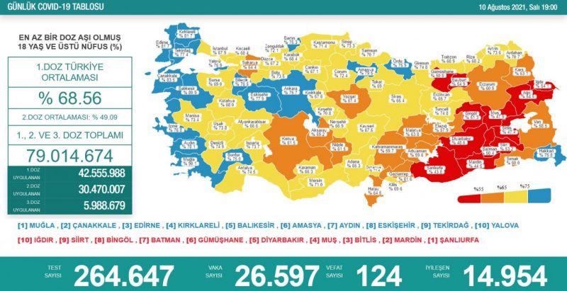 Koronavirüs salgınında günlük vaka sayısı 26bin 597 oldu