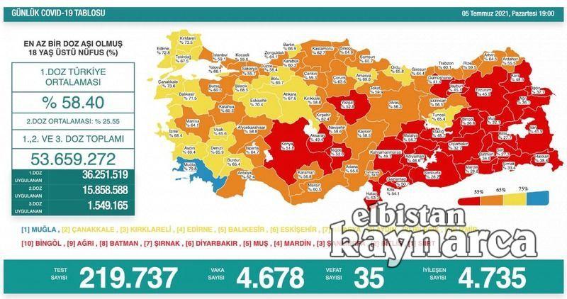Kahramanmaraş aşılamada Türkiye ortalamasının altında kaldı