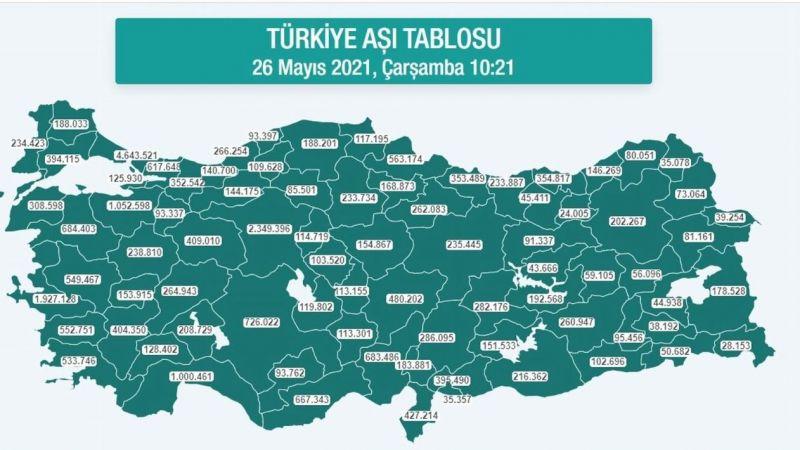 Karadeniz'de 3,5 milyon dozdan fazla aşı yapıldı