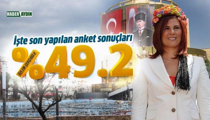 Aydın'da anket sonuçları şaşırtmadı