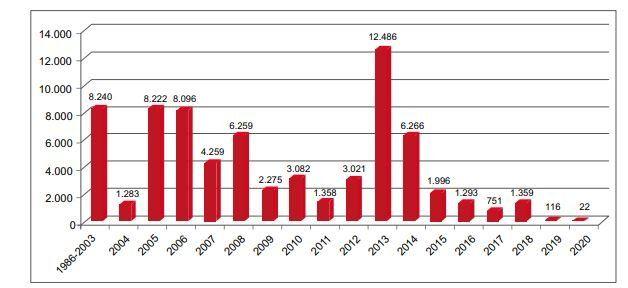 Özelleştirilecek şirket kalmayınca taşınmaz satışı başladı: İşte 19 yılın bilançosu