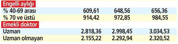 Emekliye en az 1854 TL, memura ise 4299 TL... 18.5 milyonun geliri Temmuz'da yüzde 7.67 artacak