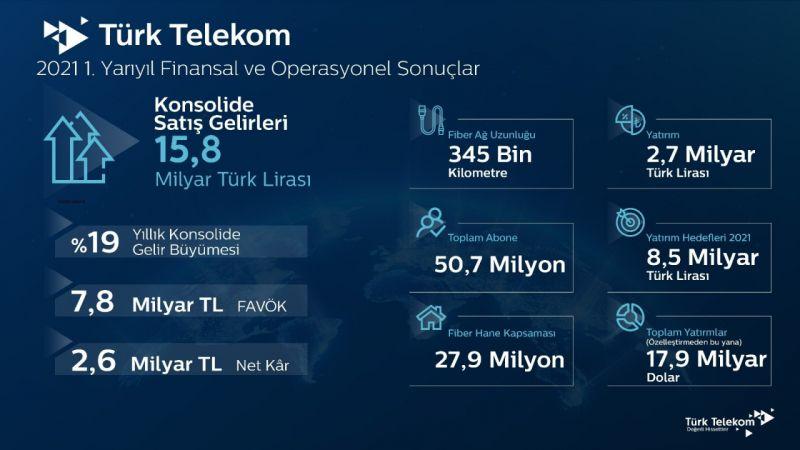 Türk Telekom, 2021'in ilk yarı finansal ve operasyonel sonuçlarını açıkladı