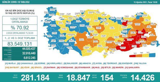 Sağlık Bakanlığı 15 Ağustos 2021 koronavirüs tablosunu paylaştı! İşte Kovid-19 vaka, vefat ve aşı sayıları
