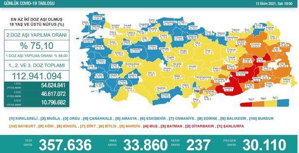 Türkiye'de 12 Ekim günü koronavirüs nedeniyle 237 kişi vefat etti, 33 bin 860 yeni vaka tespit edildi