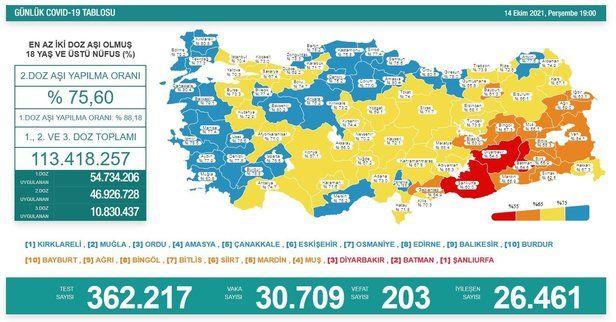 Türkiye'de 14 Ekim günü koronavirüs nedeniyle 203 kişi vefat etti, 30 bin 709 yeni vaka tespit edildi