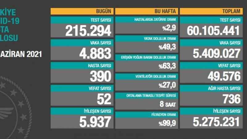 Nihayet 4 bin! 27 Haziran Pazar Koronavirüs tablosu
