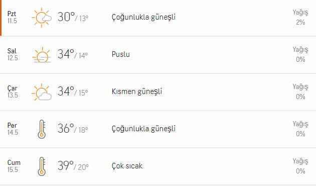 Aydın'da yeni haftada hava durumu nasıl olacak? - Aydın Haberleri - Aydın  Ses Gazetesi