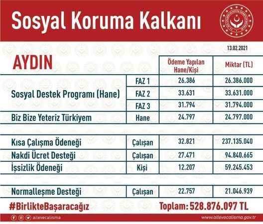 Aydın'da 528 milyonluk yardım