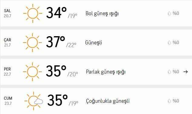Aydın'da 4 günlük hava raporu