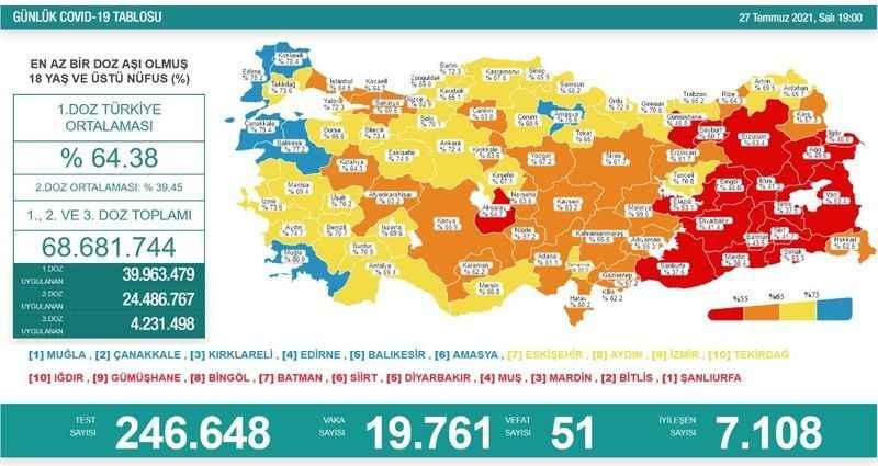 Aydın'ın yüzde 74'ü aşılandı