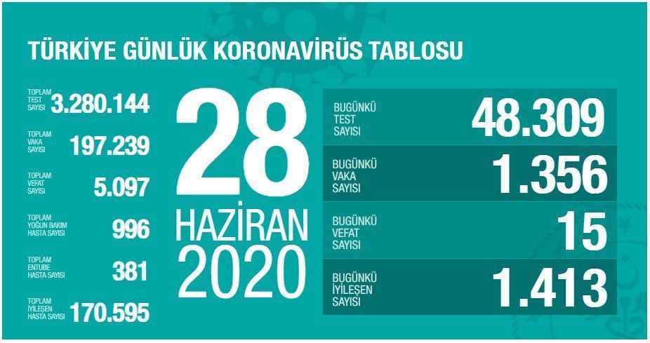 Sağlık Bakanı Koca günlük vaka sayısını açıkladı