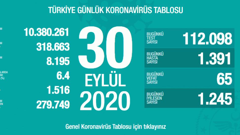Türkiye'deki güncel korona verileri açıklandı! İşte 30 Eylül tablosu