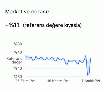 Google'ye göre Sakarya'da işe gitme oranı düştü!