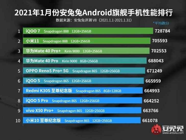 Ocak ayının en güçlü Android telefonları belli oldu