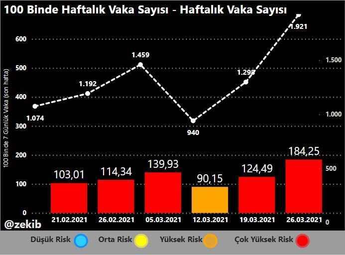 Sakarya'da kaç korona vakası var? Yükseliş hızına birde bu grafikten bakın!
