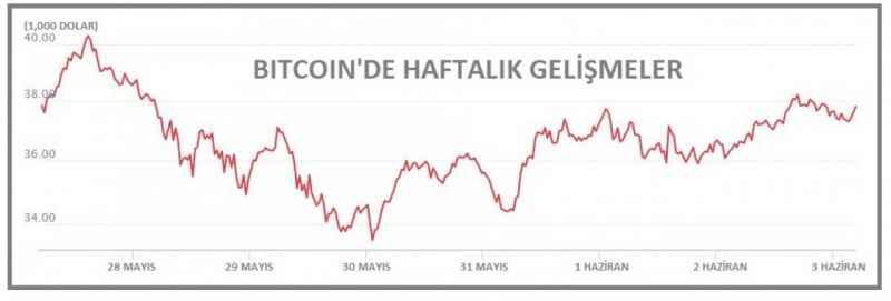Binance Coin yeniden üçüncü sıraya yükseldi