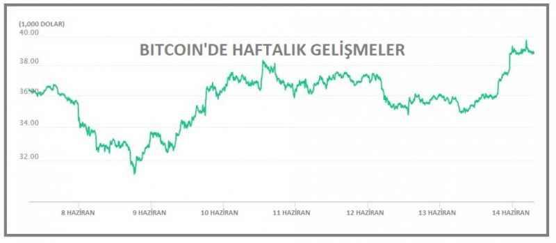 Bitcoin Musk'ın açıklamasıyla 39,000 doları aştı