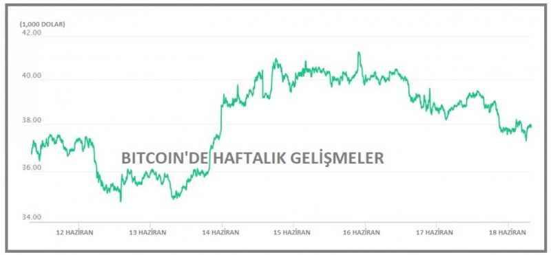 Bitcoin 37,000 dolar düzeyine indi