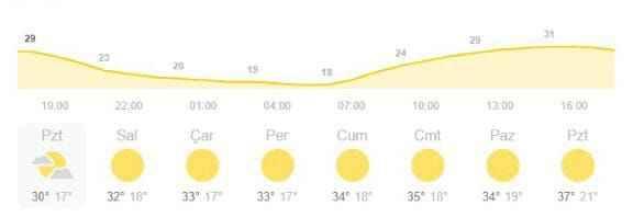 Meteorolojiden sıcaklık uyarısı...Kavrulacağız!