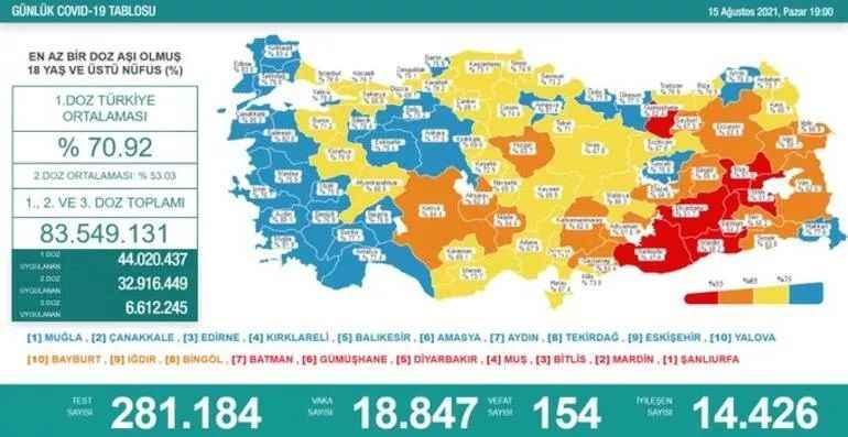 Covid 19'da bir iyi bir de kötü haber! 18 Bin 847 yeni vaka 154 ölüm