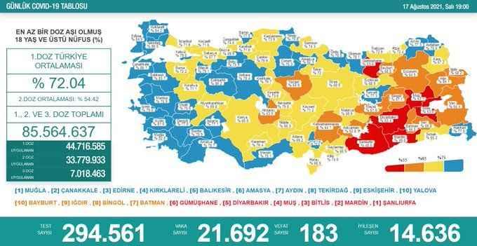 Koronavirüs tablosunda tehlikeli artış: 183 ölü 21 bin 692 vaka