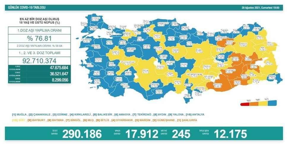 Virüsten 245 kişi daha hayatını kaybetti!