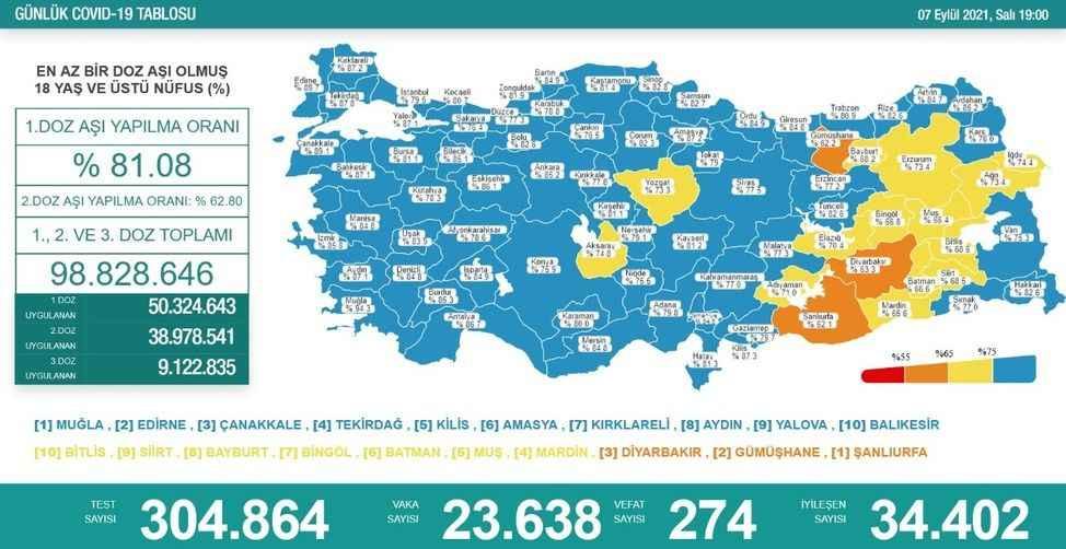 Vaka sayıları düne göre arttı, 274 kişi hayatını kaybetti