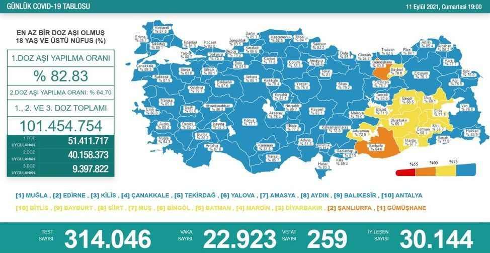 Son 24 saatte 22 bin 923 kişinin testi pozitif çıktı, 259 kişi hayatını kaybetti