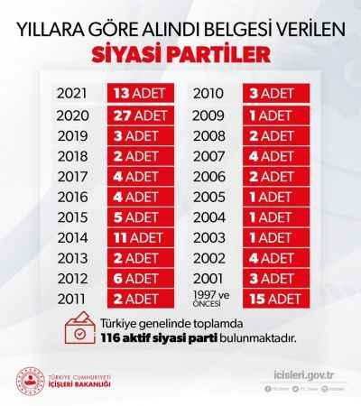 Türkiye genelinde faaliyette bulunan aktif  116 siyasi parti var